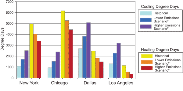 Bar graph showing cooling and heating degree days in New York, Chicago, Dallas, and Los Angeles. All four cities show projected increases in cooling degree days and decreases in heating degree days. Changes are larger for the higher emissions scenario.