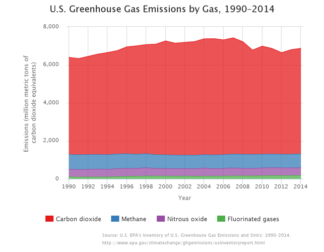 U.S. Greenhouse Gas Emissions by Gas, 1990-2014