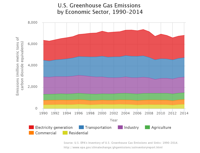 U.S. Greenhouse Gas Emissions by Economic Sector, 1990-2014