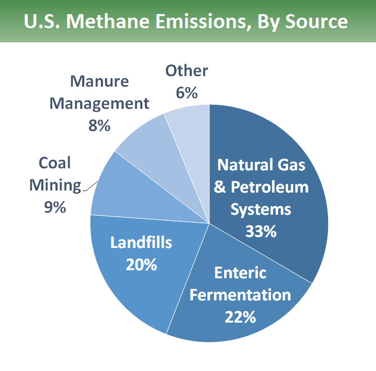 US Methane Emissions by Source: U.S. methane emissions by source: 33% is from natural gas and petroleum systems, 22% is from enteric fermentation, 20% is from landfills, 9% is from coal mining, 8% is from manure management, and 6% is from other sources.