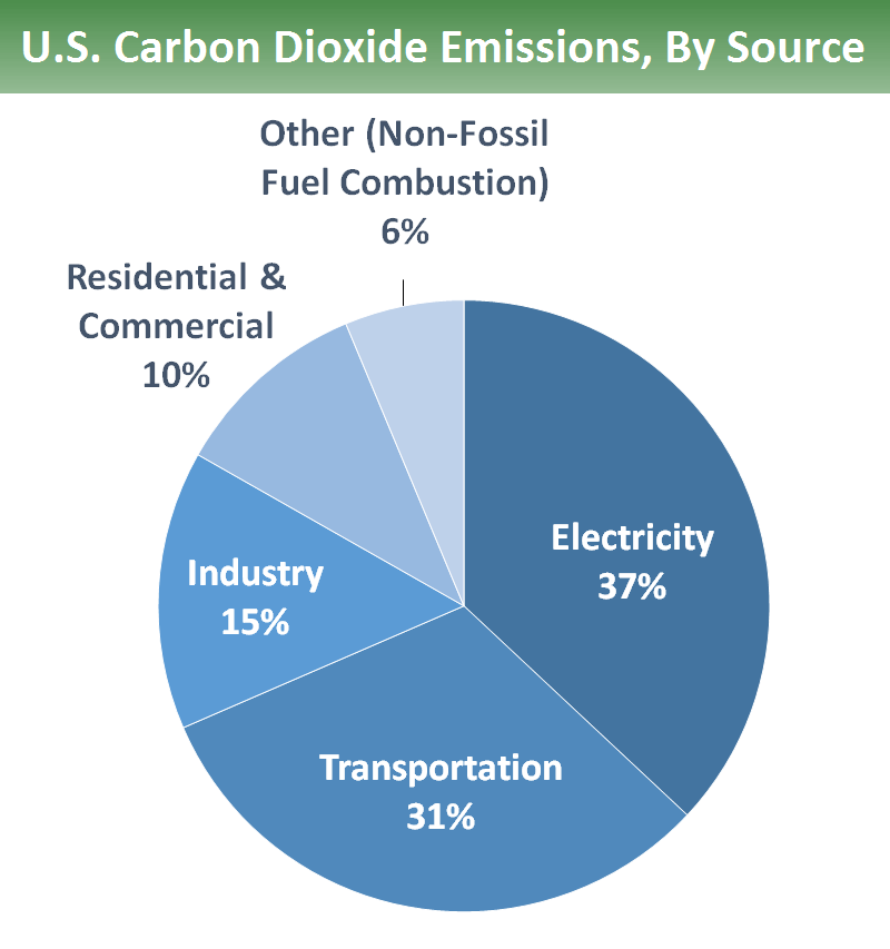 CO2 emissions by use. 37 percent is electricity, 31 percent is transportation, 15 percent is industry, 10 percent is residential and commercial, and 6 percent is other (non-fossil fuel combustion).