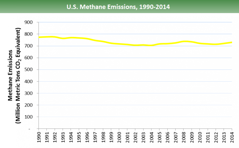 U.S. methane emissions: Emissions hover between 700-800 million metric tons of CO2 equivalents from 1990-2014. 1990-1996: ~780. Declines to ~700 in 2004, inclines to ~740 in 2008, declines to ~715 in 2012, and inclines to ~730 mmtCO2e in 2013-2014.