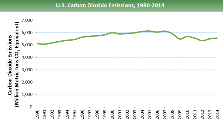 Emissions started in 1990 at 5000 million metric tons (mmt), rose gradually to 6000 mmt in 2000, & remained there until 2008, when it began to decline and fluctuate. 2009: 5500, 2010: 5700, 2012: 5400, 2014: 5600 (all in mmt).