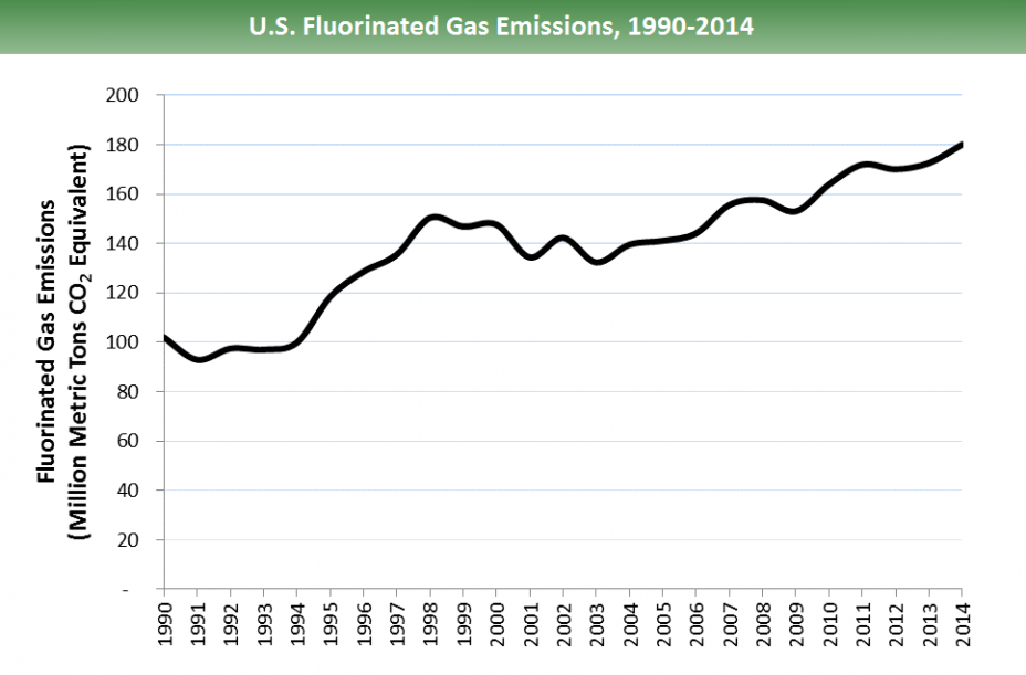 U.S. fluorinated gas emissions, 1990-2014: Emissions have increased from ~100 million metric tons of CO2 equivalents in 1990 to just above 180 in 2014. It should be noted that there is a slight decline from 1998-2003, but the overall trend is an increase.