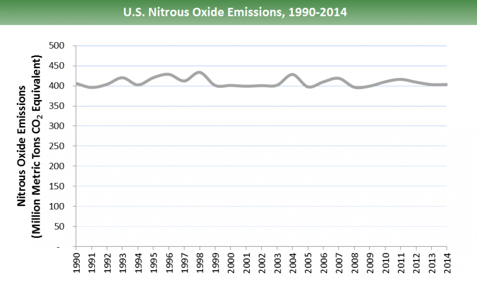 U.S. nitrous oxide emissions: 1990 emissions were ~400 million metric tons of CO2 equivalents (mmtCO2e). The emissions peak in 1998 around 430 mmtCO2e, then decrease to just above 400 mmtCO2e in 2014.