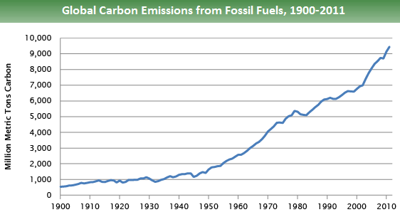 Line graph of global carbon dioxide emissions from fossil fuels. It shows a slow increase from about 500 million metric tons in 1900 to about 1,500 in 1950. After 1950, the increase in emissions is more rapid, reaching approximately 9,500 in 2011.
