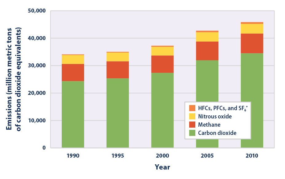 Bar graph showing global greenhouse gas emissions in 1990, 1995, 2000, 2005, and 2010, broken down by gas.