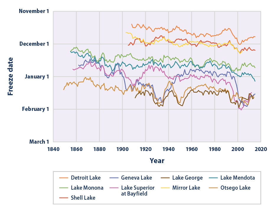 Line graph showing the dates of the first freeze for nine U.S. lakes from 1850 to 2015.