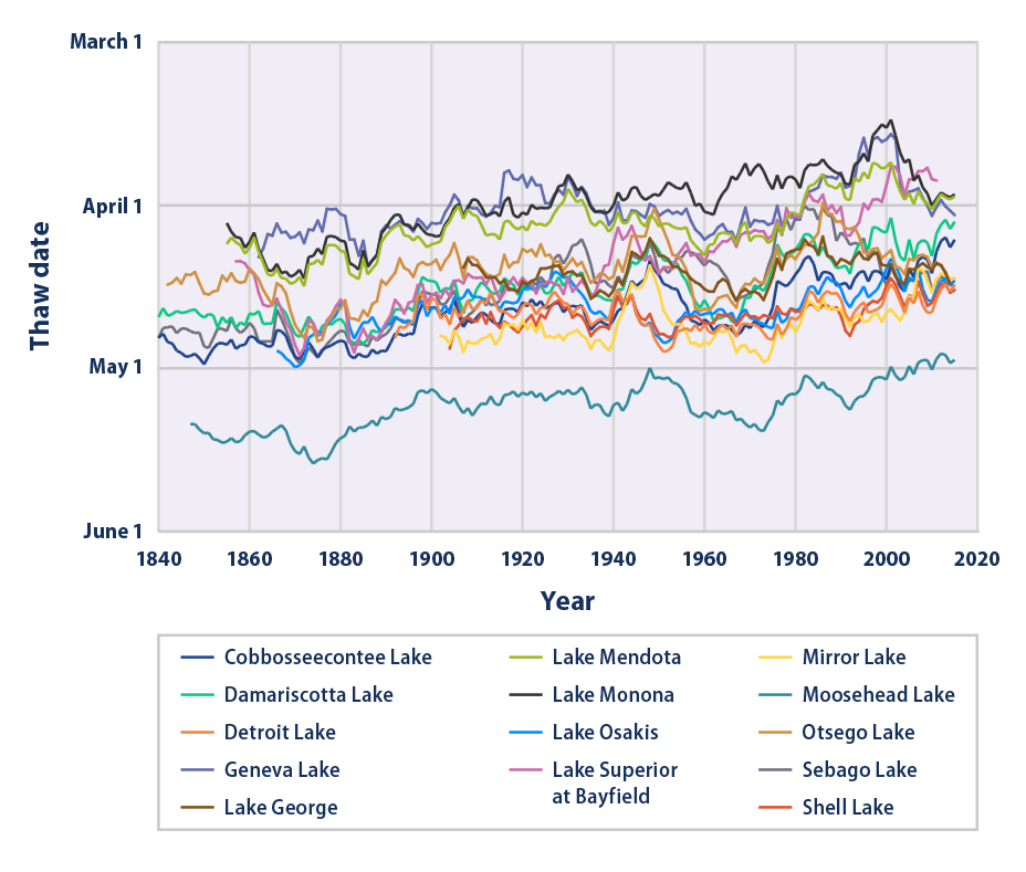 Line graph showing the timing of thawing at 14 U.S. lakes from 1850 to 2015.