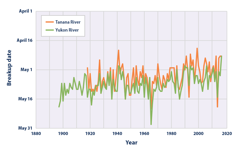 Line graph from 1896 to 2016 showing the date in each year when the ice officially broke on the Yukon and Tanana Rivers.