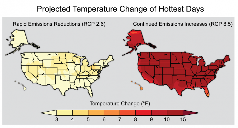 Projected Temperature Change of Hottest Days in the US. The entire map is red, depicting a change from 7 to >15 degrees F.