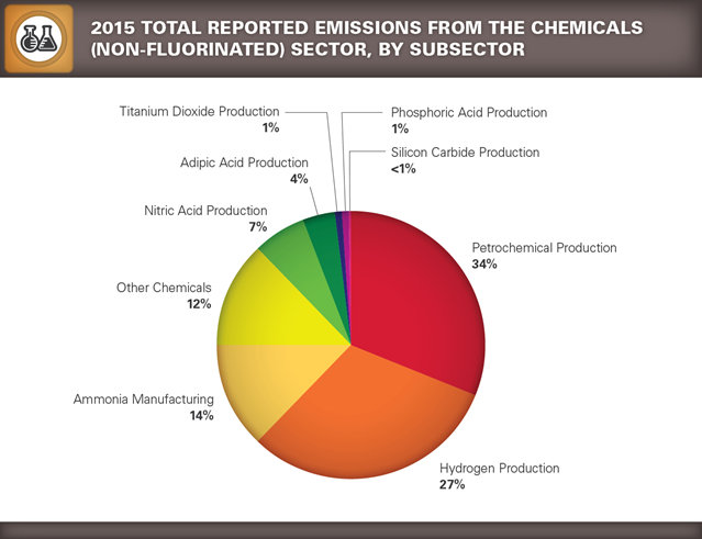 GHGRP 2015 Chemicals pie chart 2