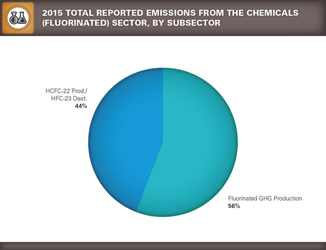 GHGRP 2015 Chemicals pie chart 3