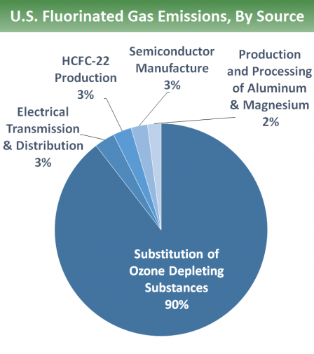 U.S. fluorinated gas emissions by source: 90% from the substitution of ozone depleting substances, 3% electrical transmission & distribution, 3% HCFC-22 production, 3% semiconductor manufacture, & 2% production & processing of aluminum & magnesium.