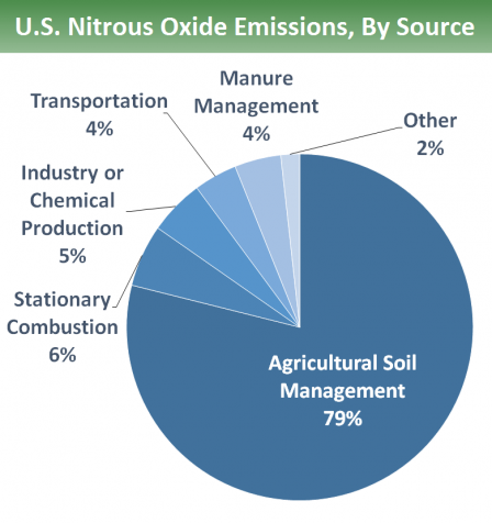 U.S. nitrous oxide emissions by source: 79% is from agricultural soil management, 6% from stationary combustion, 5% from industry or chemical production, 4% from manure management, 4% from transportation, and 2% from other sources.