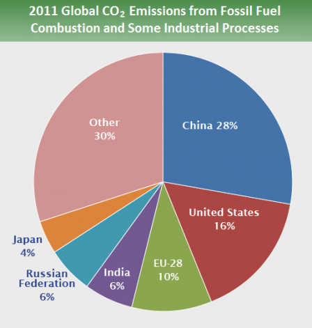 Pie chart that shows country share of greenhouse gas emissions. 28% comes from China; 16& from the United States; 10% from the EU-28; 6% from India; 6% from the Russian Federation; 4% from Japan; and 30% percent from other countries.
