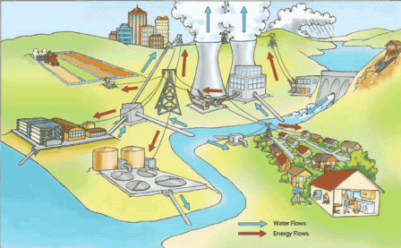 Diagram that illustrates water and energy flows in a community with a dam, power plant and housing.