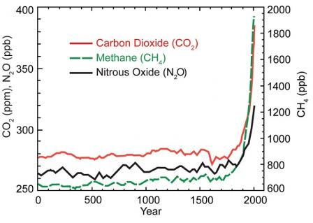 Graph showing increase in 3 GHGs (CO2, CH4, & N2O). From 0 to ~1800, concentrations of each were in the following ranges: CO2: 280ppm, CH4: 720ppb, N2O: 270ppb. A sharp increase begins in 1900. By 2000, CO2 approaches 400ppm, CH4 2000ppb, and N2O 320ppb.