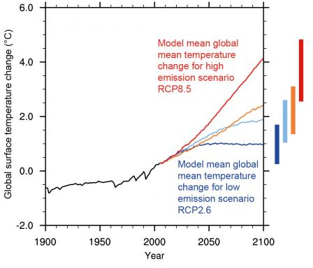 Line graph showing temperature change from 1900-2008 and projected temperature change for 2000-2100 under three emissions scenarios. With lower emissions, temperatures are projected to increase about 4°F. Higher emissions will result in 7-8°F increases.
