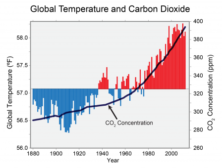 Graph of global annual average temperature (as measured over both land and oceans) has increased by more than 1.5°F (0.8°C) since 1880 (through 2012). There is a clear long-term global warming trend corresponding with increased CO2 levels.